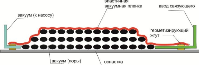 vakuumnaya-infuziya-tehnologiya